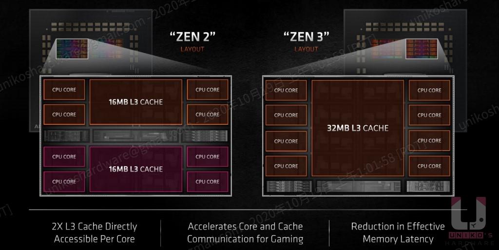 以往 Zen 2 一組 CCD 裡面有兩組 CCX,兩組 CCX 有各自的 16MB L3 快取,Zen 3 一組 CCD 只有一組 CCX,可以直接使用 32MB L3 快取,沒有 CCX 之間的溝通延遲,所以 Zen 3 大大減低延遲。