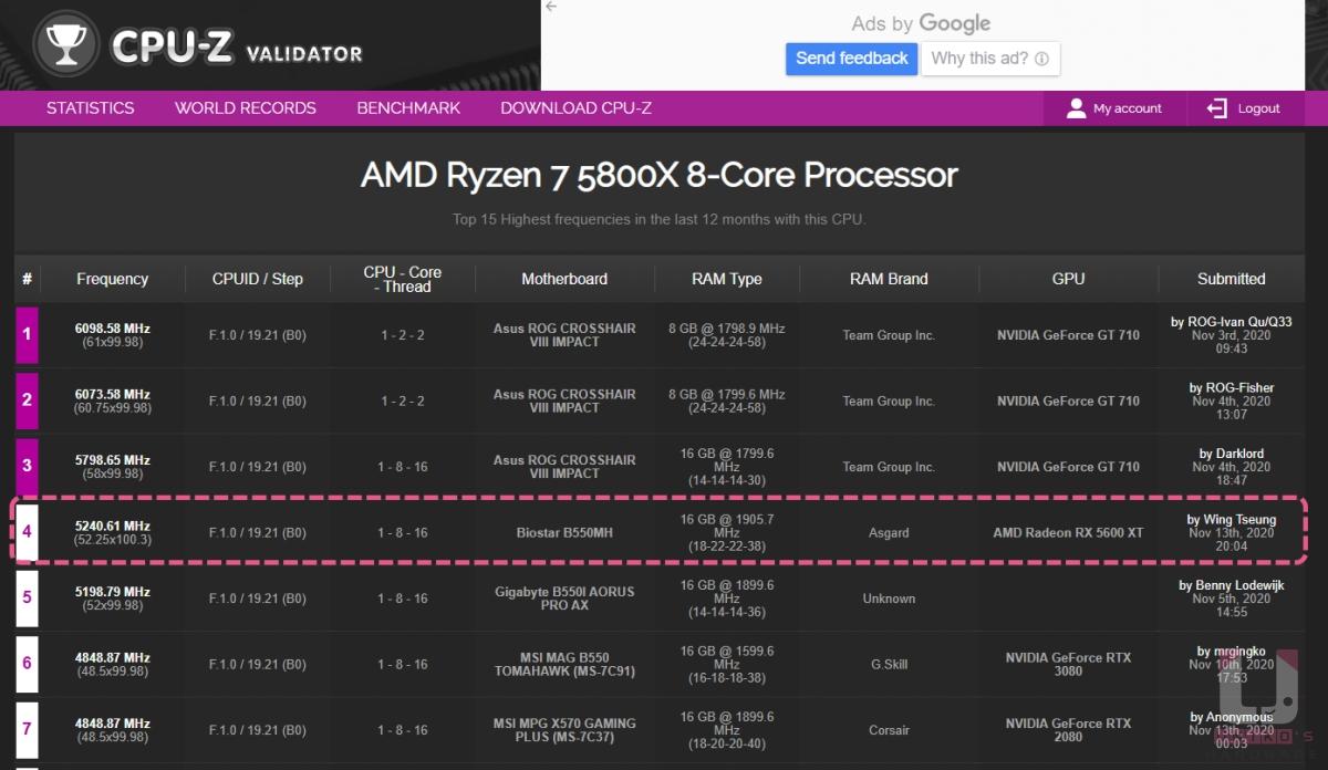 目前 AMD Ryzen 7 5800X 八核心處理器的超頻成績前三名都由 ASUS C8I 包場;但是 BIOSTAR B550MH 卻出現在第四名,兩張主機板價格相差了 5 倍之多。