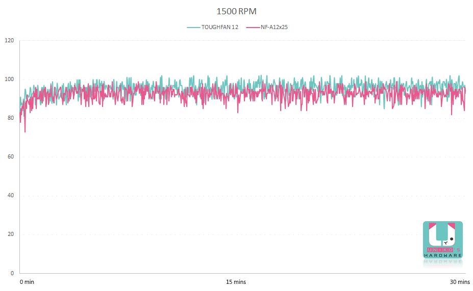 1500 轉溫度變化曲線圖。