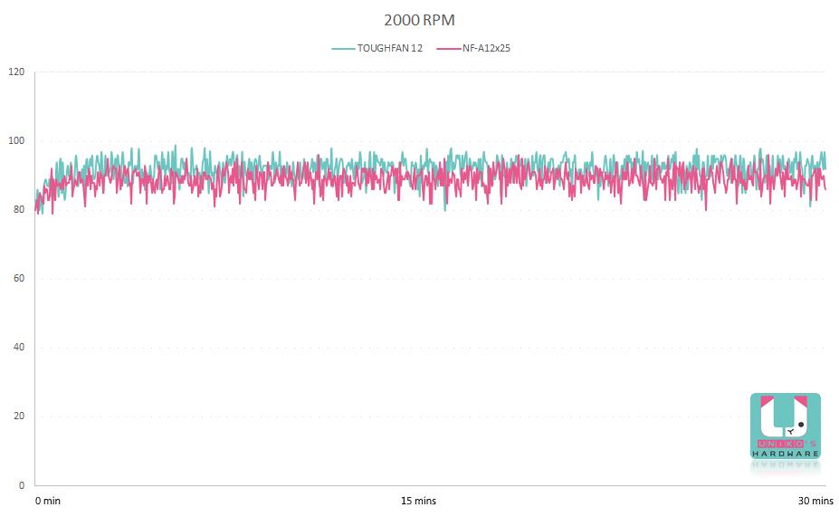 2000 轉溫度變化曲線圖。