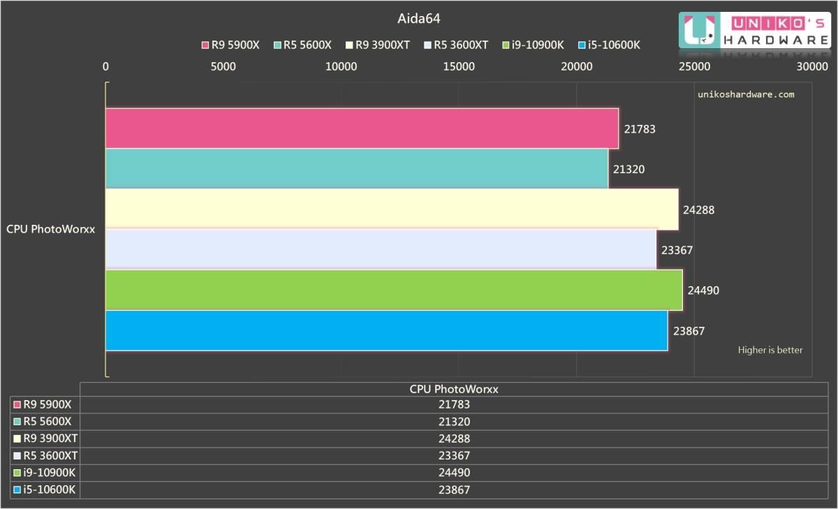 CPU PhotoWorxx。