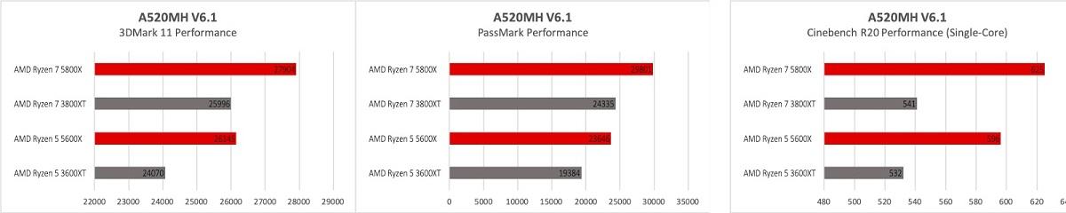 A520 Benchmark