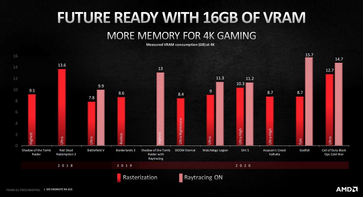 為了未來準備好的 16GB 顯示卡記憶體。