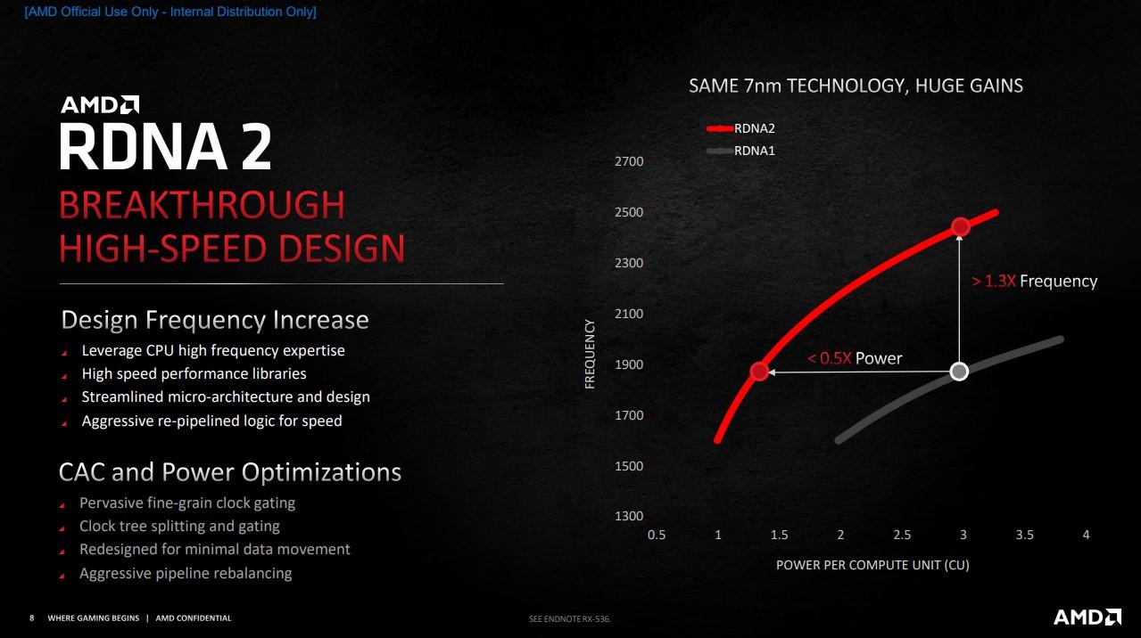 RDNA 2 在頻率功耗曲線提升顯著。