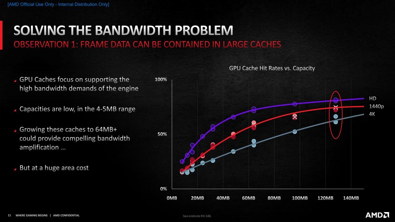 Infinity Cache 大小 GPU Cache 命中比例圖。