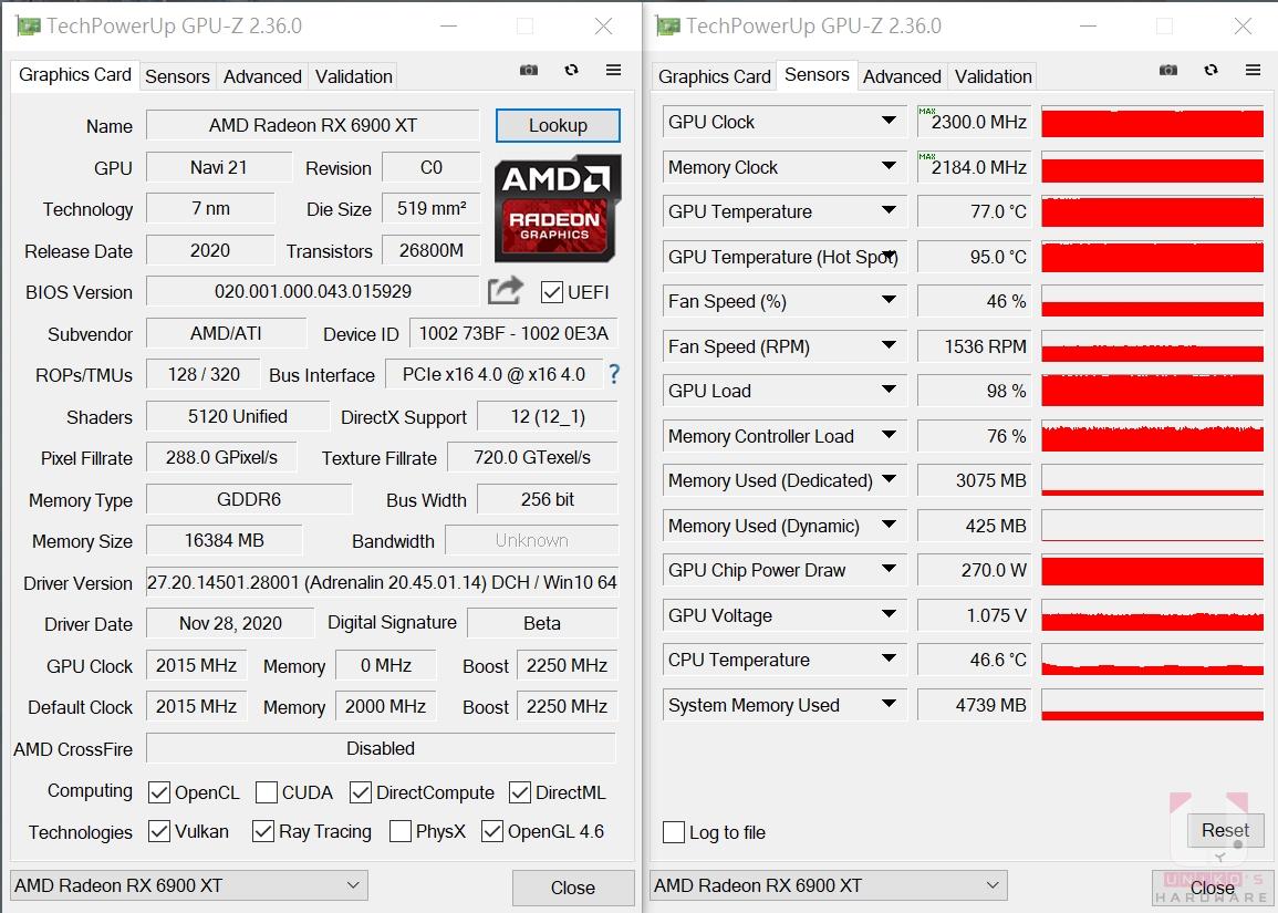 Radeon RX 6900 XT 溫度約 77 度,最高 GPU 頻率 2300 MHz,記憶體最高 2184 MHz。