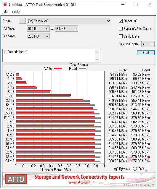 ATTO Disk Benchmark Bytes/s。