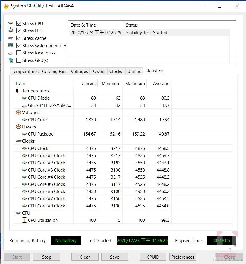 CPU Die 溫度平均 80.3 度,全核心頻率約 4475 MHz 上下。