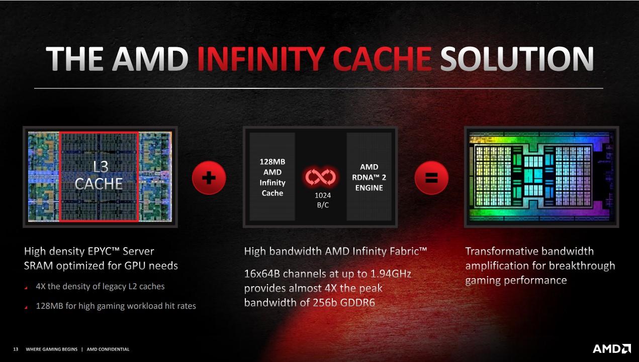 Infinity Cache 透過高頻寬的 Infinity Fabric 和 AMD RDNA 2 引擎溝通。