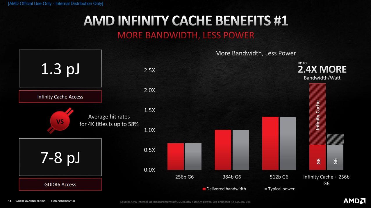 使用傳統記憶體和搭載 Infinity Cache 技術的能耗比。