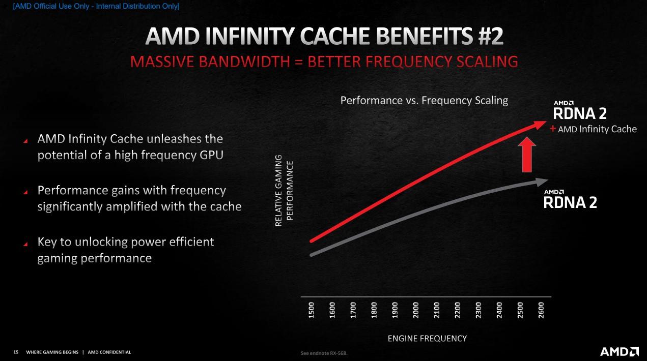 Infinity Cache 和 GPU 頻率息息相關。