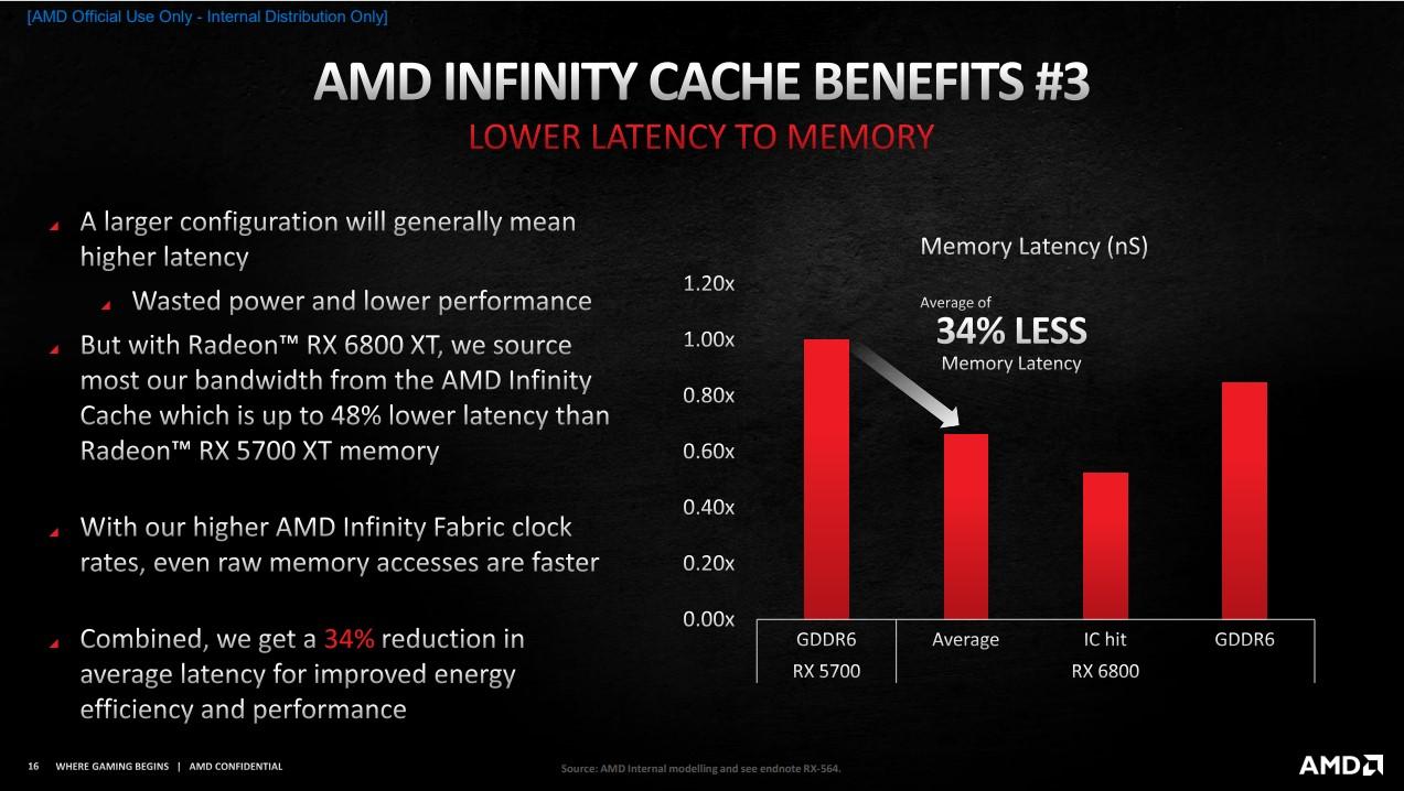 透過 Infinity Cache 有效減少記憶體延遲。