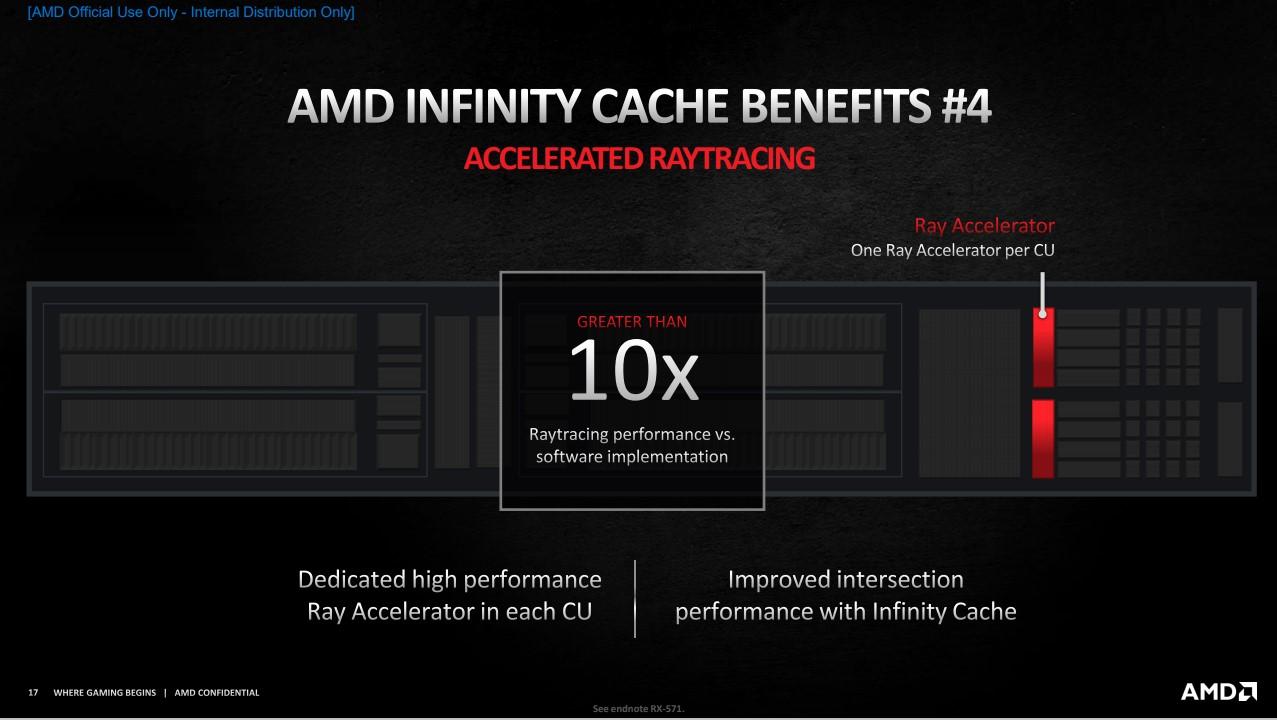 AMD光線追蹤也受惠於 Infinity Cache。
