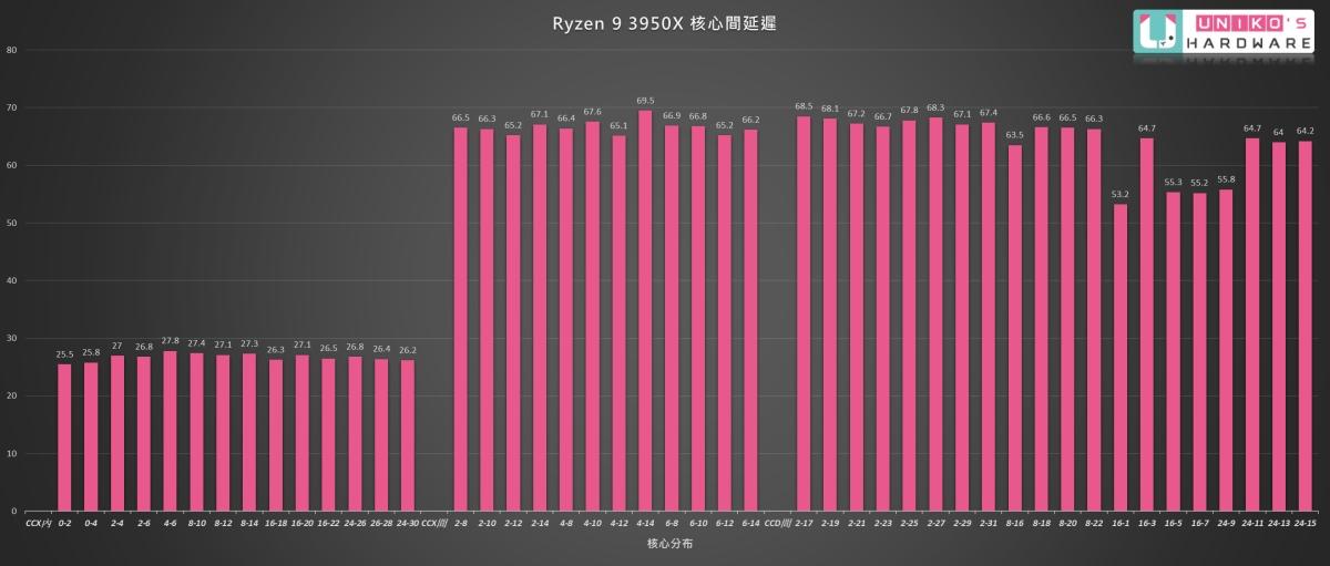 AMD Ryzen 9 3950X核心間的延遲數據。
