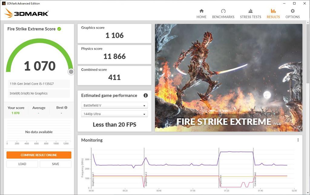 3DMark Fire Strike Extreme 顯示分數 1106。