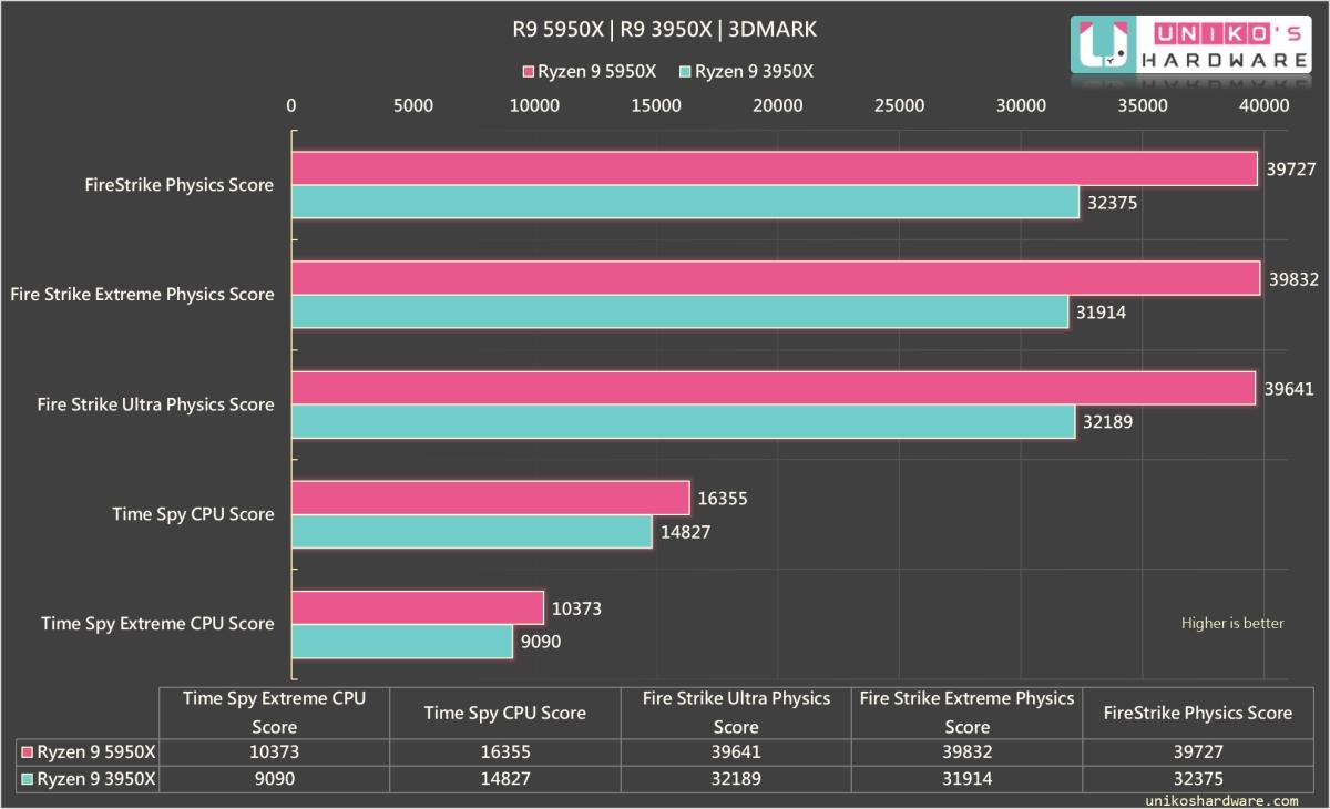 3DMARK 各項測試成績,R9 5950X 均高於 R9 3950X 非常多。