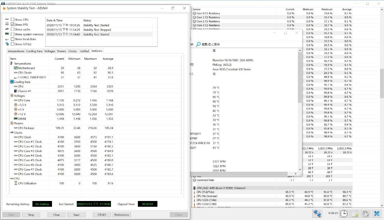 AMD Ryzen 9 5950X 燒機 FPU 的溫度及功耗,溫度 91 度,功耗 216 瓦。