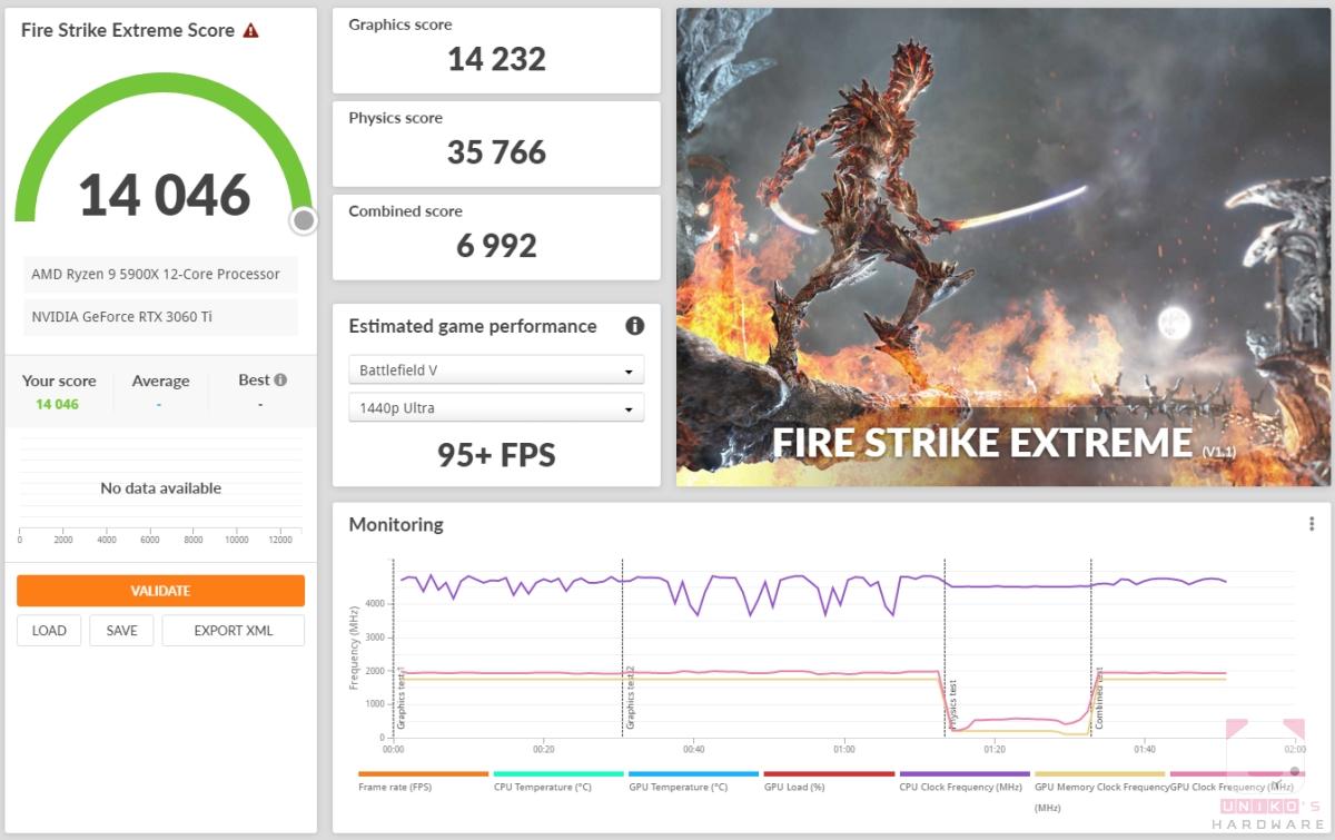 Fire strike Extreme 14046,顯示卡分數 14232。