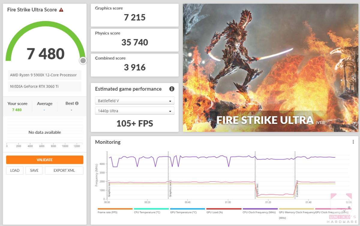Fire strike Ultra 7480,顯示卡分數 7215。