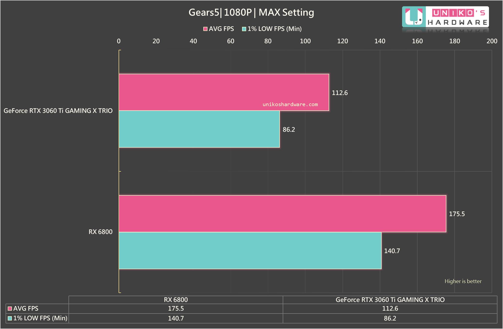 Gears 5 1080P。