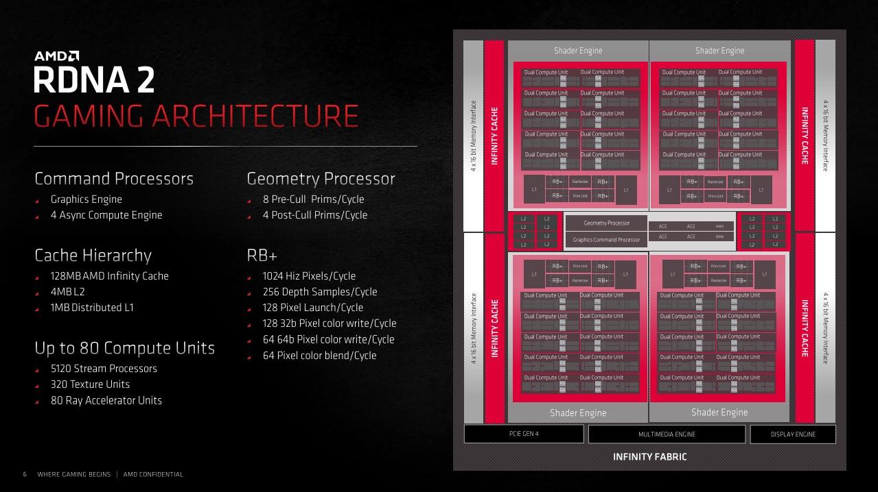 RDNA 2 架構圖。