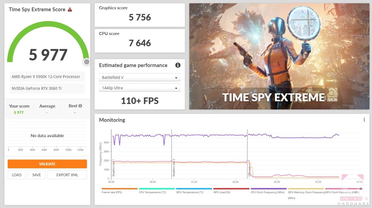 Time Spy Extreme 5977,顯示卡分數 5756。
