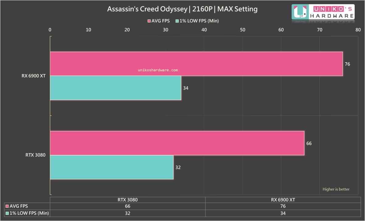 Assassin's Creed Odyssey 4K。