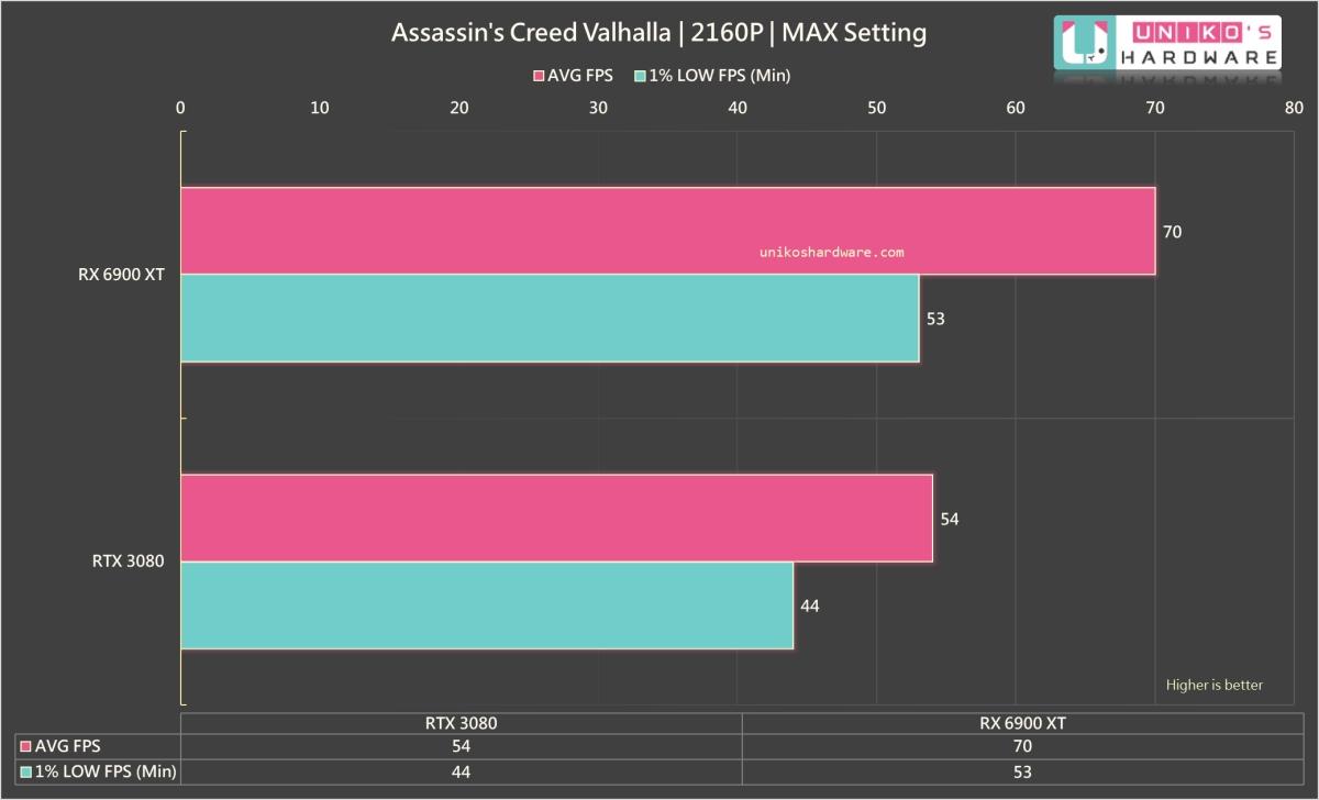 Assassin's Creed Valhalla 4K。
