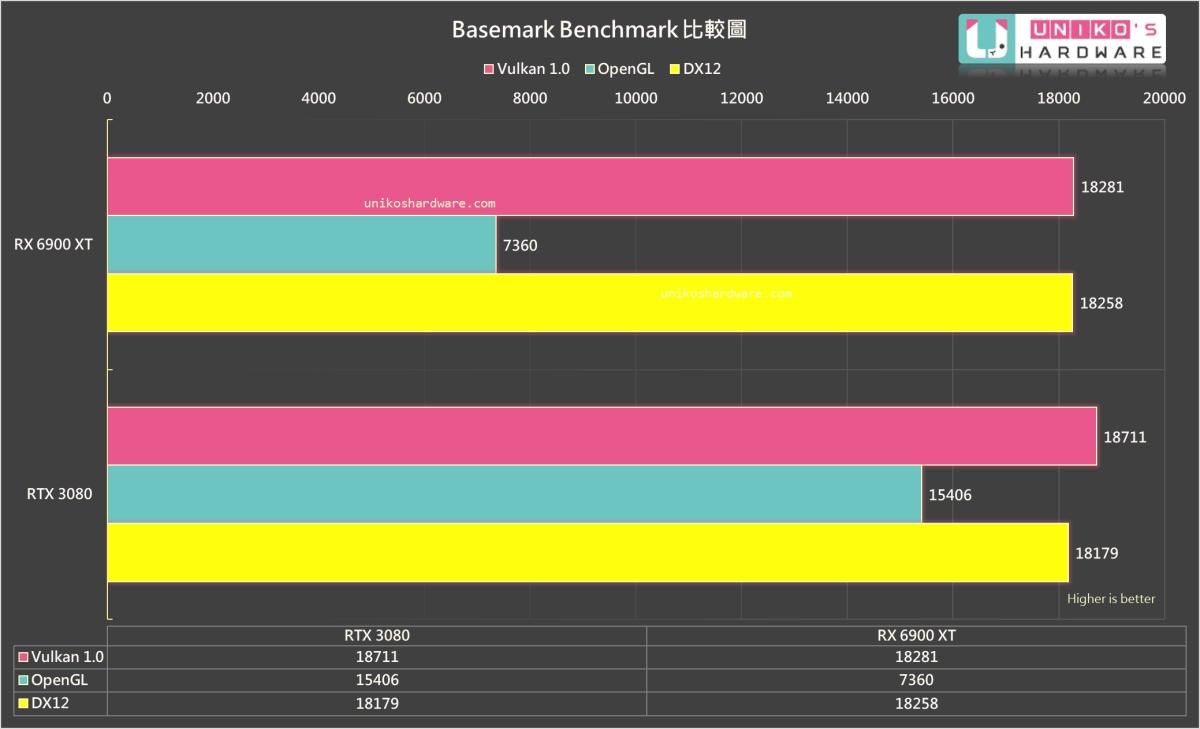 Basemark Benchmark。