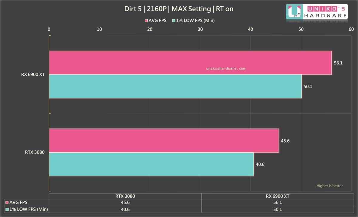 DiRT 5 4K,開啟光線追蹤。
