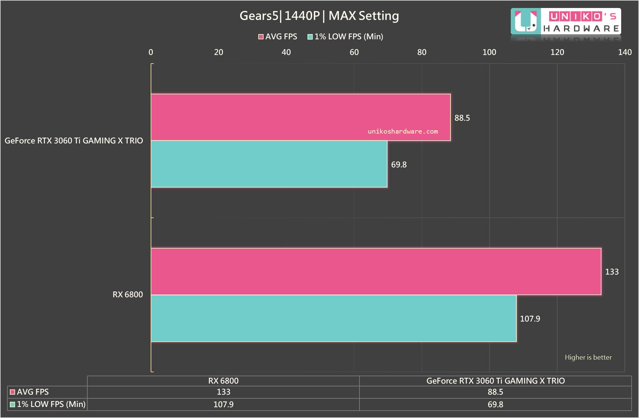 Gears 5 1440P。
