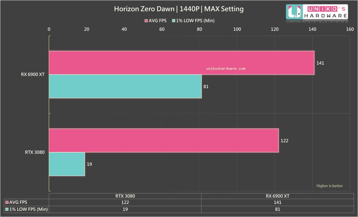 Horizon Zero Dawn 2K。