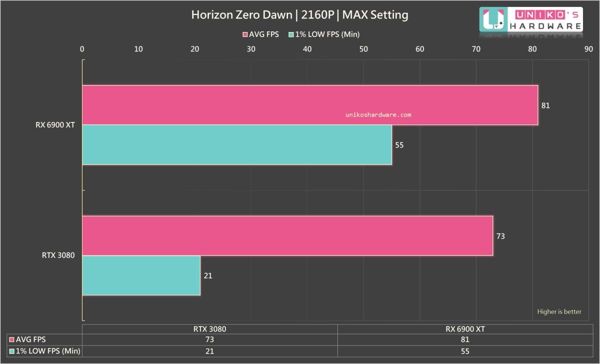 Horizon Zero Dawn 4K。