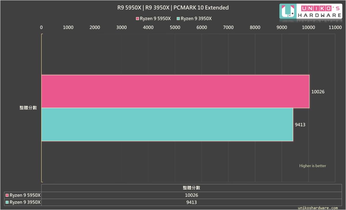 PCMARK 10 家用PC的綜合性能測試,R9 5950X 高於 R9 3950X。