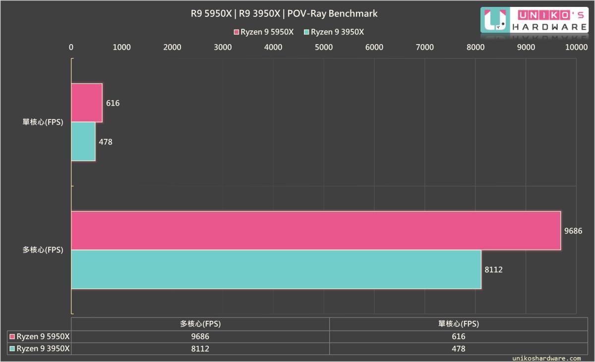 POV-Ray Benchmark,R9 5950X 渲染成績高於 R9 3950X 非常多。