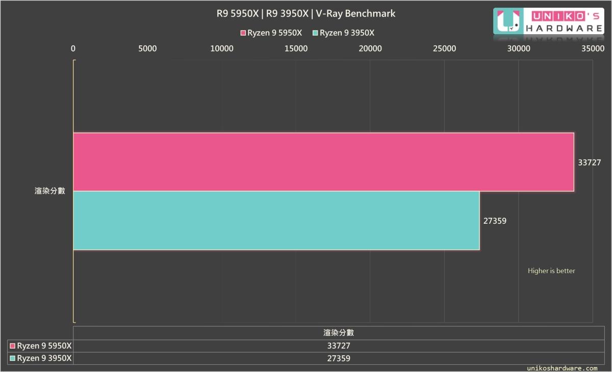 V-Ray Benchmark,由於單核性能及頻率的提升,R9 5950X 渲染成績高於 R9 3950X 非常多。