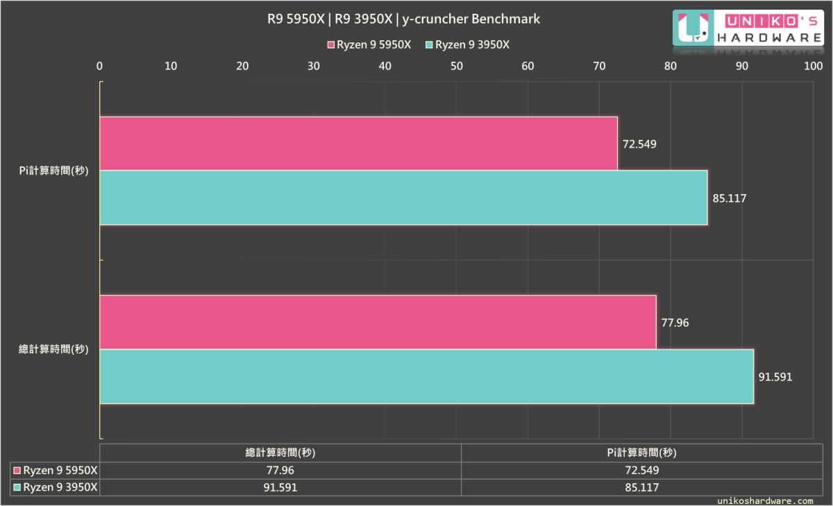 y-cruncher,計算 Pi 及總時間 R9 5950X 均比 R9 3950X 快很多。