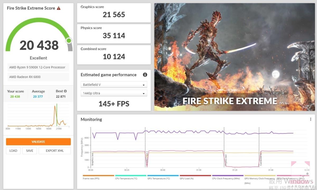 Fire strike Extreme 20438,顯示卡分數 21565。