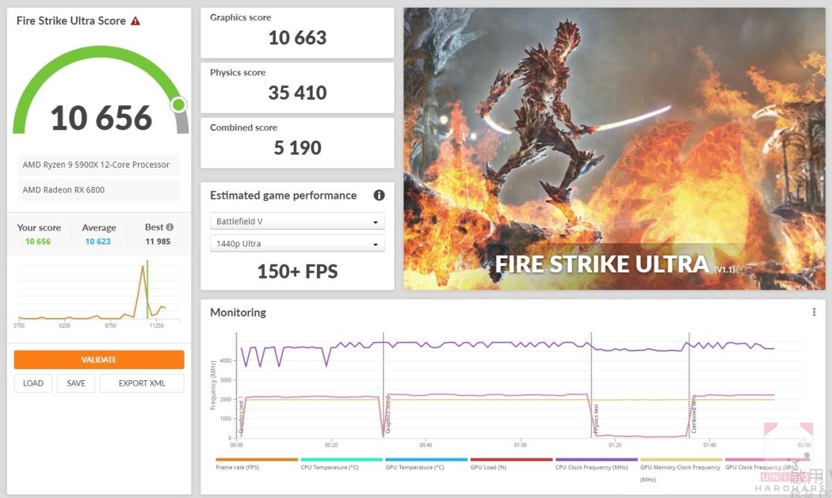 Fire strike Ultra 10656,顯示卡分數 10663。
