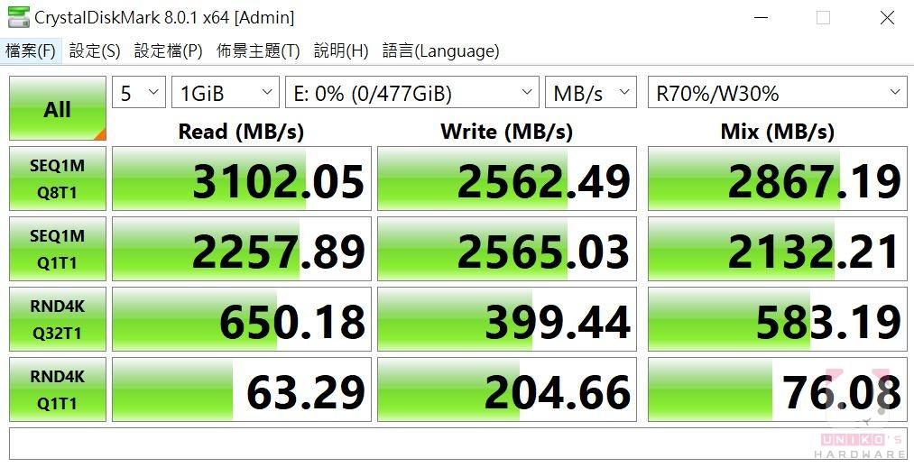 CrystalDiskMark 測試讀取速度 3102.05 MB/s,寫入速度約 2562.49 MB/s。