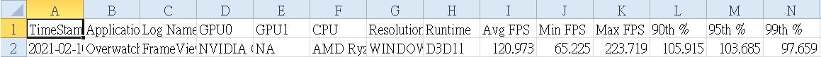 CSV 格式記錄檔,滿滿黃師傅的愛,顯示卡專家黃師傅總是為玩家著想。