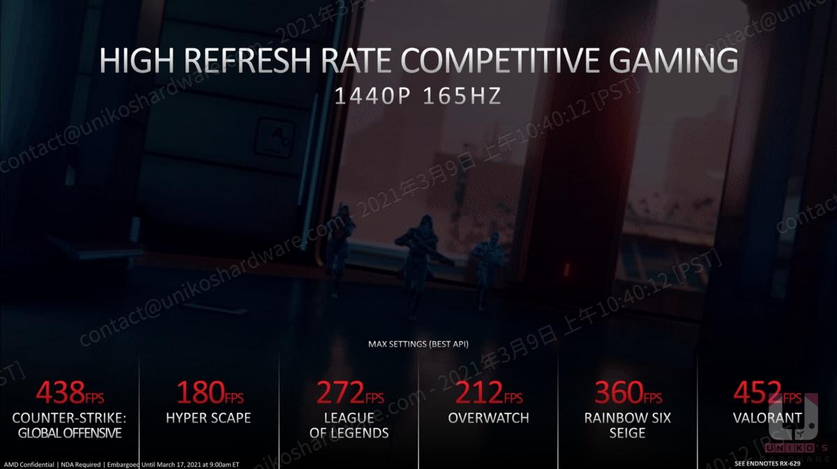 Radeon RX 6700 XT 在競技類遊戲中都能有超過 2K 165Hz 的表現。
