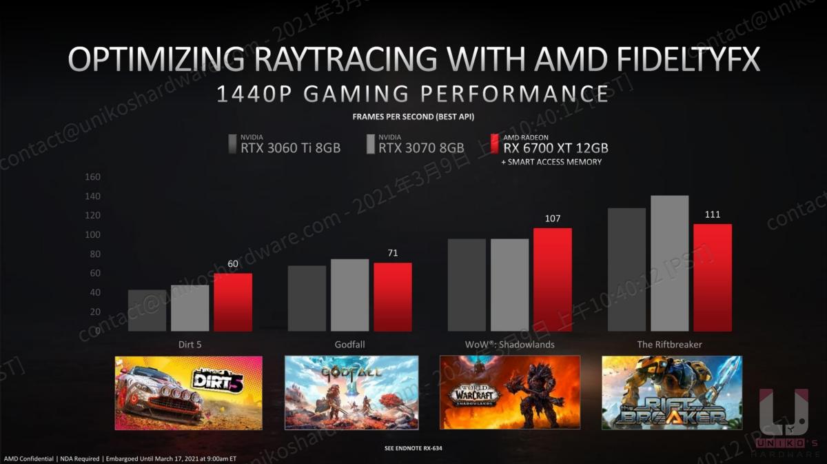 AMD FidelityFX 優化了光線追蹤的效能,在 2K 的環境下也能流暢的運行。