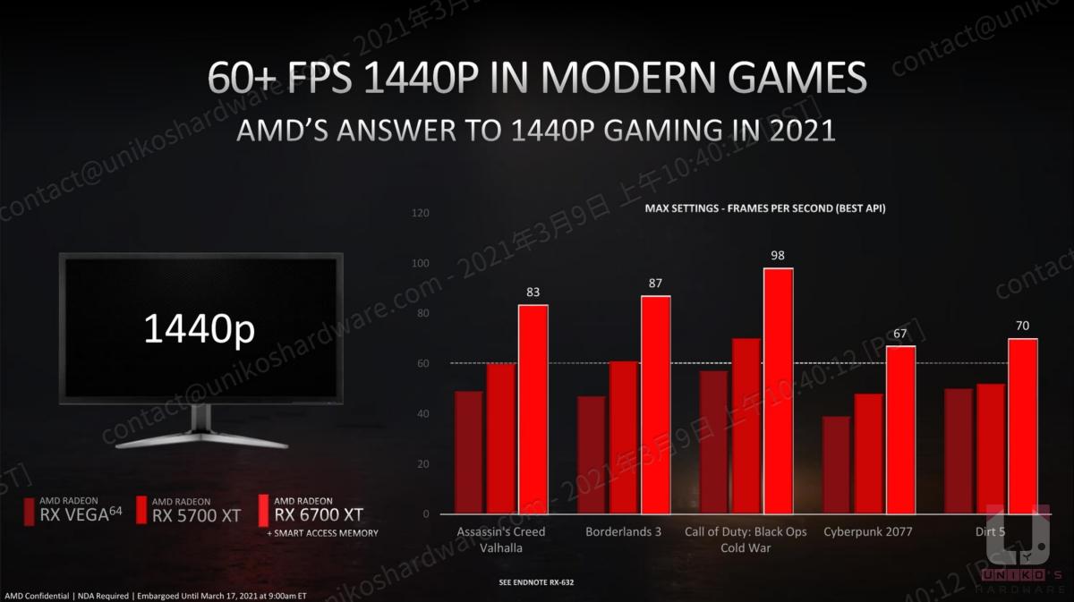 2K 特效全開,Radeon RX 6700 XT 都有達到 60 FPS 以上的成績。