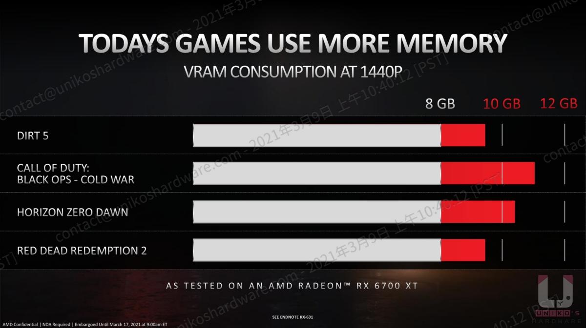 現在的遊戲使用越來越多的記憶體。