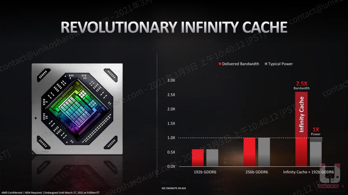 革命性的 infinity Cache。