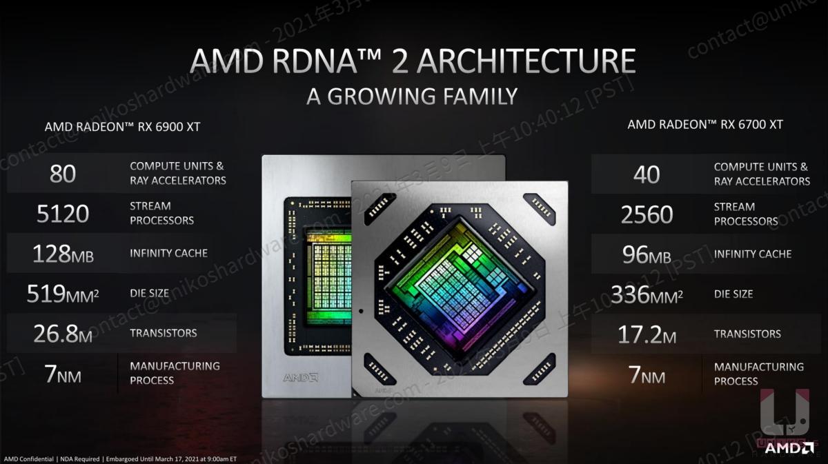 Radeon RX 6700 XT 與 Radeon RX 6900 XT 核心規格對比 (電晶體單位有誤)。
