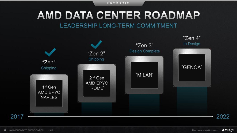 AMD 資料處理中心發布藍圖。