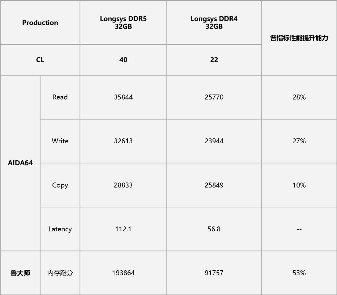 公開的數據中可發現,DDR5 版本平均在讀寫速度方面提升近 30% 的效能。