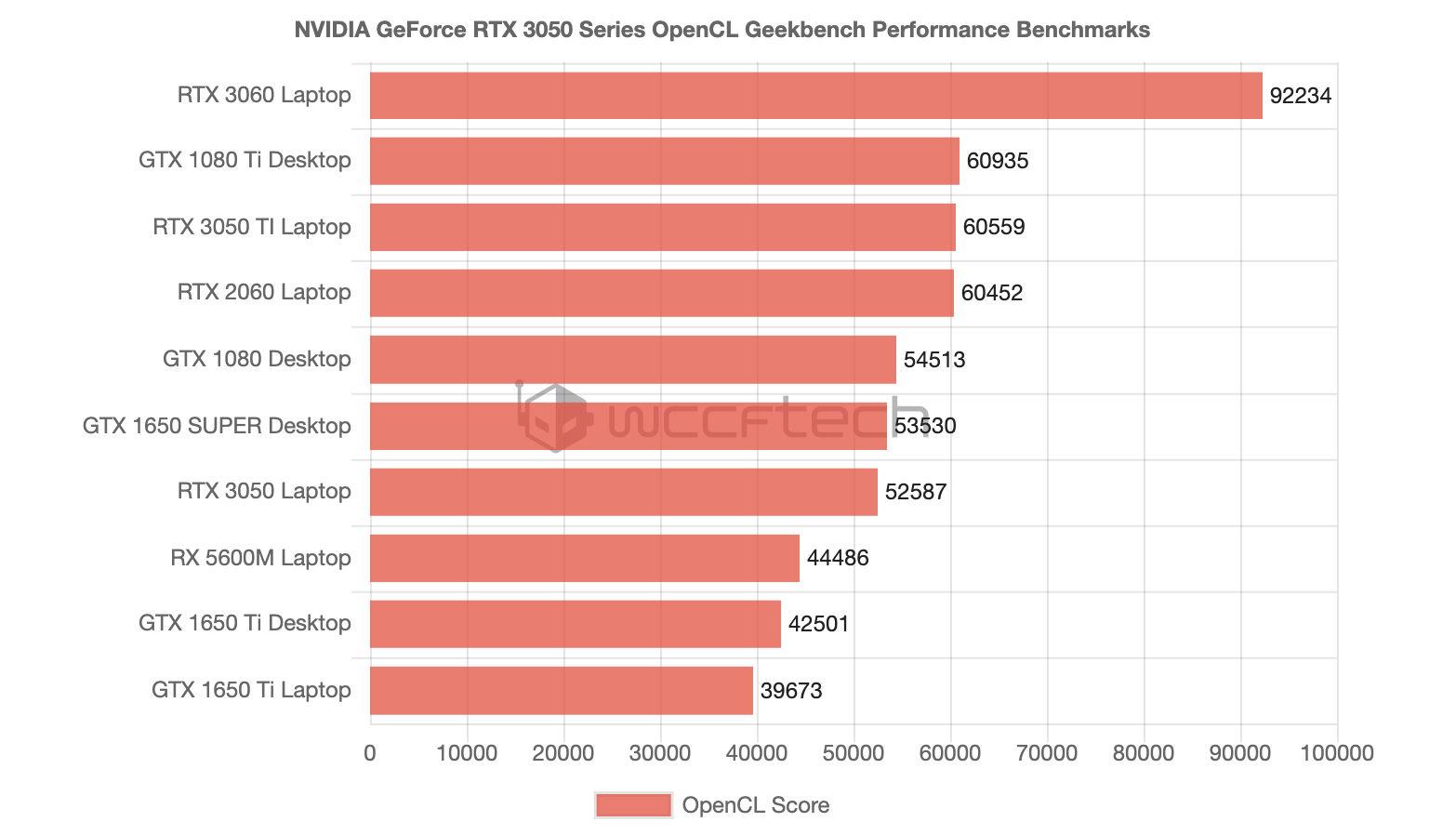 根據外媒數據對照,GeForce RTX 3050 Ti 筆電版顯卡效能逼近桌上型 GeForce GTX 1080 Ti。